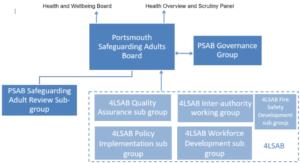 PSAB Structure Diagram